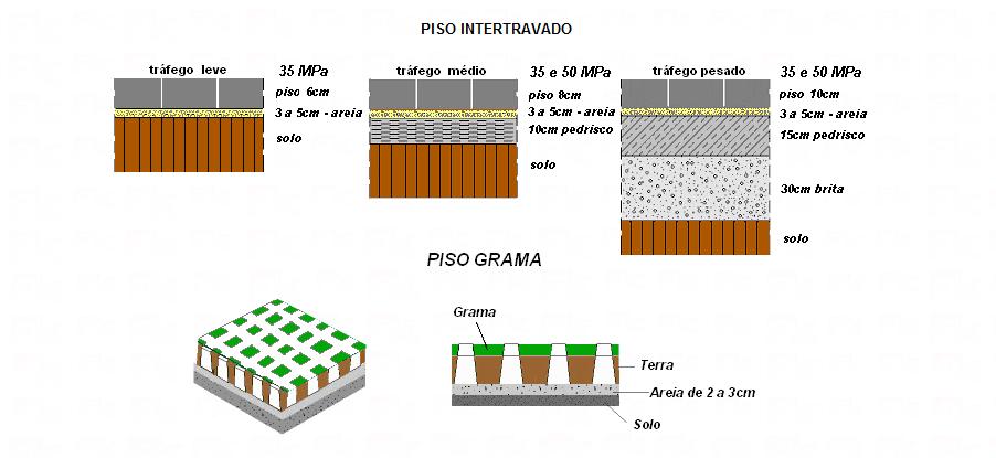 -FK - Assentamento de piso de concreto